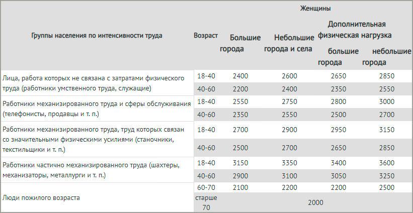 Таблица для расчета калорий питания